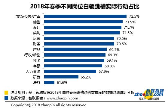 智联招聘2018年春季白领跳槽指数调研报告